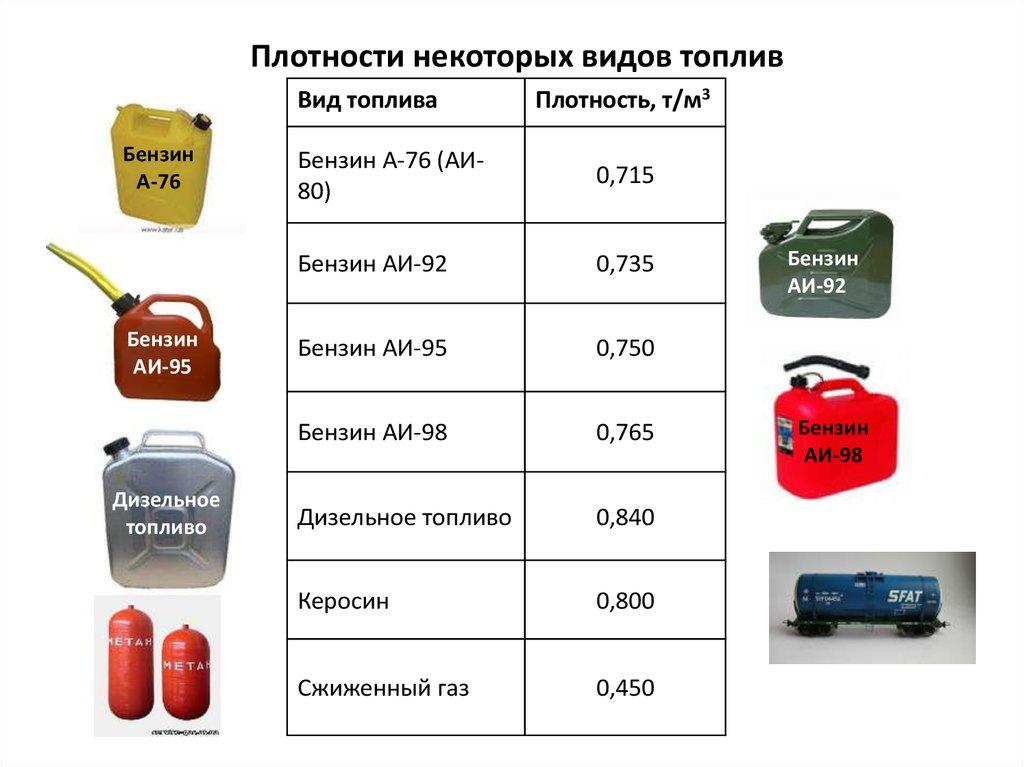 Бензиновый или дизельный двигатель